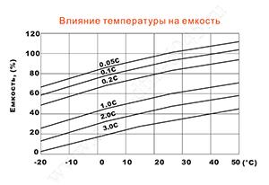 Влияние температуры на емкость аккумулятора Delta DTM 6045